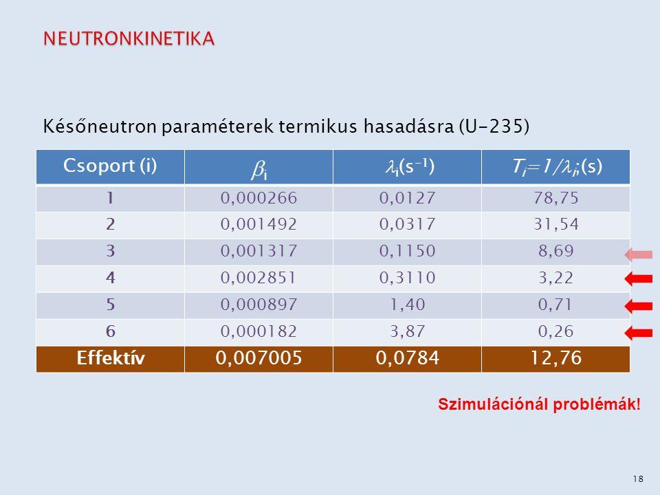 Csoport (i) ii i (s -1 )T i =1/ i ;(s) 10,0002660,012778,75 20,0014920,031731,54 30,0013170,11508,69 40,0028510,31103,22 50,0008971,400,71 60,0001823,870,26 Effektív0,0070050,078412,76 Későneutron paraméterek termikus hasadásra (U-235) Szimulációnál problémák.