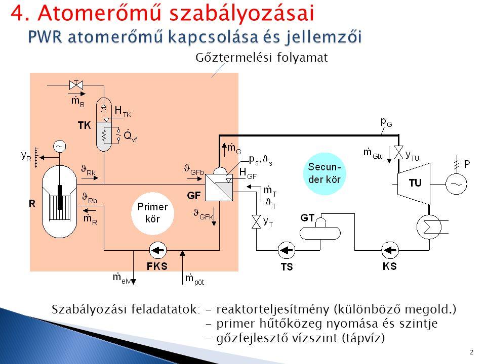Gőztermelési folyamat Szabályozási feladatatok: - reaktorteljesítmény (különböző megold.) - primer hűtőközeg nyomása és szintje - gőzfejlesztő vízszint (tápvíz) 2 4.
