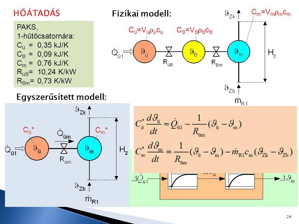 Egyszerűsített modell: Cü*Cü* Cm*Cm* Fizikai modell: C ü =V ü  ü c ü C m =V m  m c m C B =V B  B c B 24 PAKS, 1-hűtőcsatornára: C ü = 0,35 kJ/K C B =0,09 kJ/K C m = 0,76 kJ/K R üB = 10,24 K/kW R Bm = 0,73 K/kW Lineárisan, ha  zb = 0,  m <<  ü :