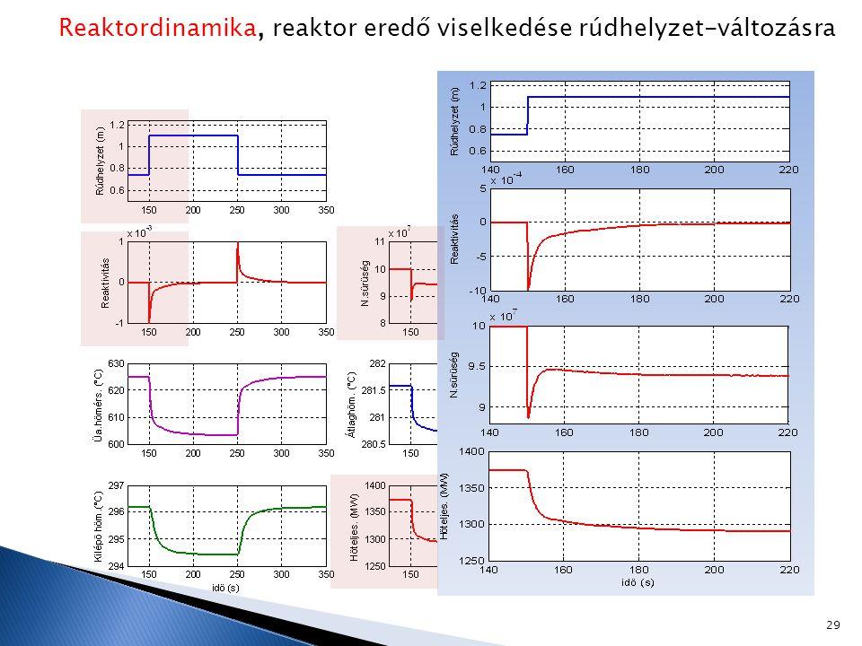 Reaktordinamika, reaktor eredő viselkedése rúdhelyzet-változásra 29