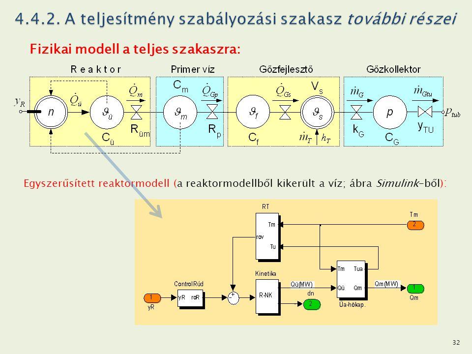 Fizikai modell a teljes szakaszra: Egyszerűsített reaktormodell (a reaktormodellből kikerült a víz; ábra Simulink-ből) : 32