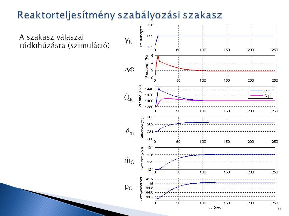A szakasz válaszai rúdkihúzásra (szimuláció)  m yRyR pGpG QRQR. mGmG. 34