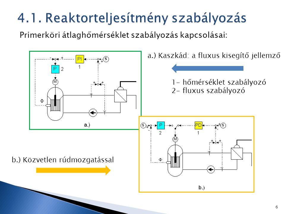 Primerköri átlaghőmérséklet szabályozás kapcsolásai: a.) Kaszkád: a fluxus kisegítő jellemző b.) Közvetlen rúdmozgatással 1- hőmérséklet szabályozó 2- fluxus szabályozó 6