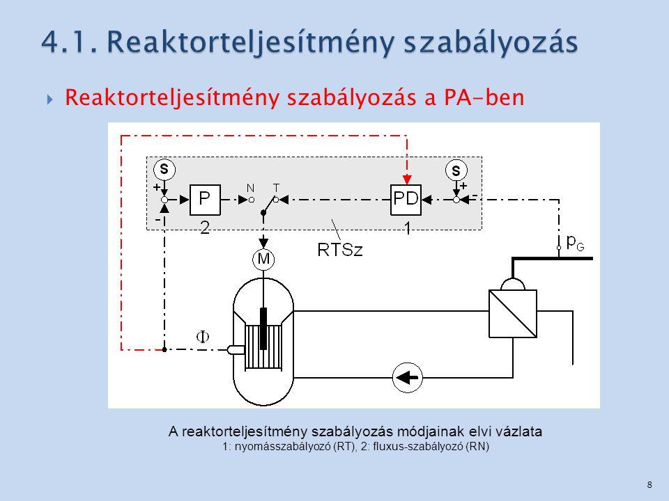  Reaktorteljesítmény szabályozás a PA-ben A reaktorteljesítmény szabályozás módjainak elvi vázlata 1: nyomásszabályozó (RT), 2: fluxus-szabályozó (RN) 8