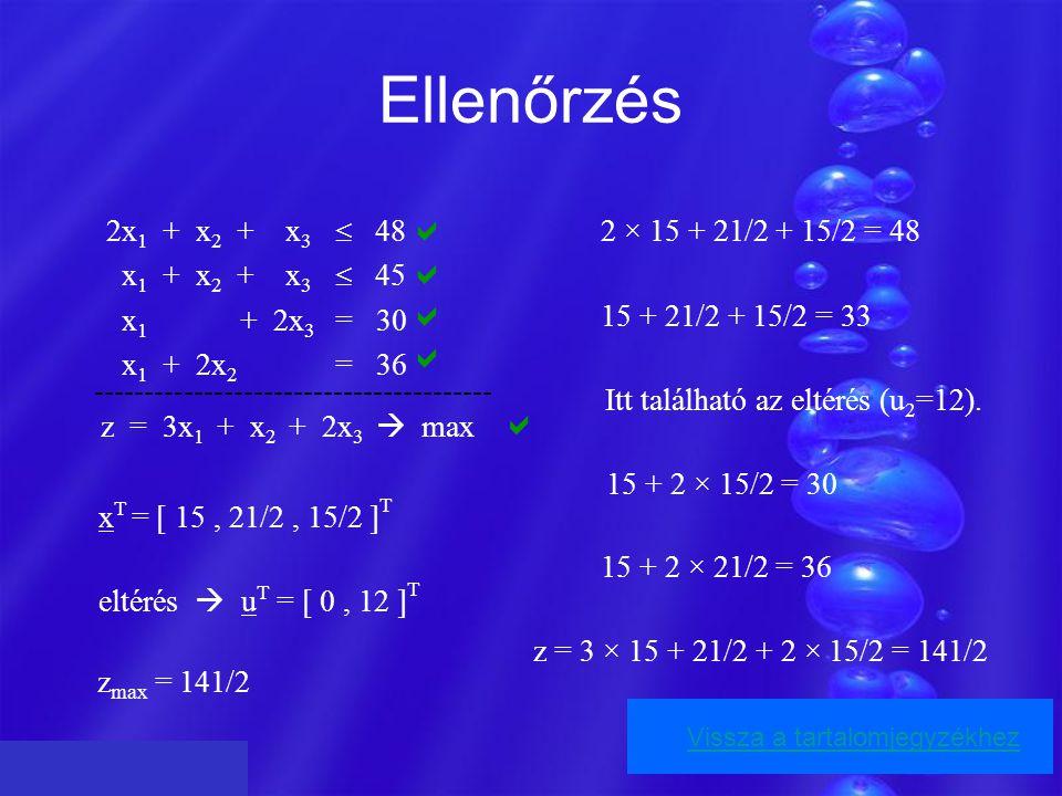 Ellenőrzés 2x 1 + x 2 + x 3  48 x 1 + x 2 + x 3  45 x 1 + 2x 3 = 30 x 1 + 2x 2 = 36 ---------------------------------------- z = 3x 1 + x 2 + 2x 3  max x T = [ 15, 21/2, 15/2 ] T eltérés  u T = [ 0, 12 ] T z max = 141/2 2 × 15 + 21/2 + 15/2 = 48 15 + 21/2 + 15/2 = 33 15 + 2 × 15/2 = 30 15 + 2 × 21/2 = 36 z = 3 × 15 + 21/2 + 2 × 15/2 = 141/2 Itt található az eltérés (u 2 =12).