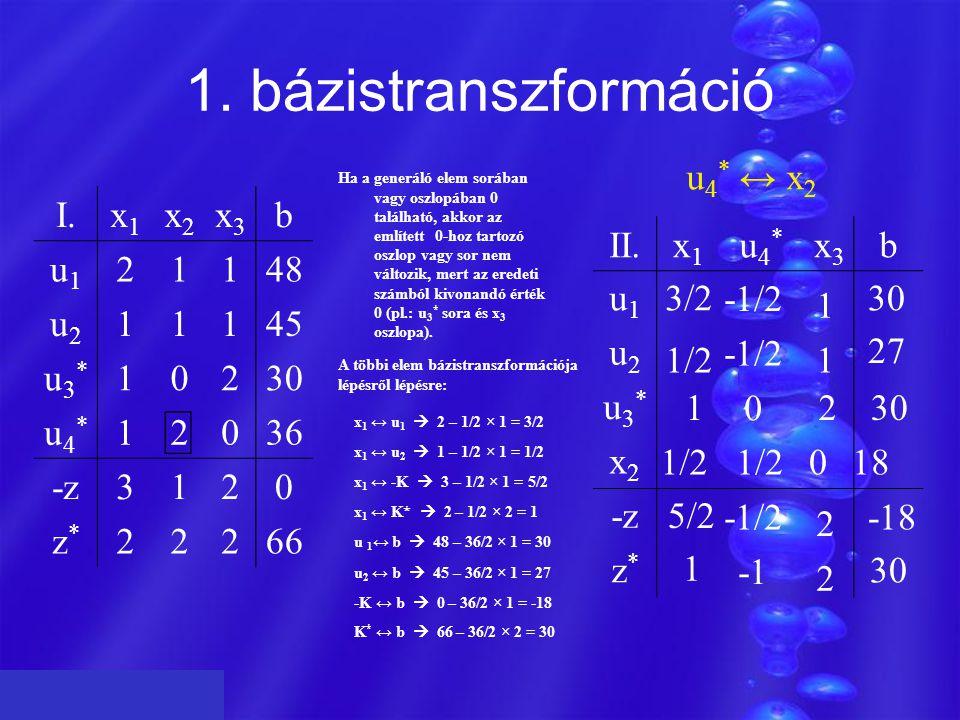 1. bázistranszformáció -1/2 0 1/2 018 1230 I.x1x1 x2x2 x3x3 b u1u1 21148 u2u2 11145 u3*u3* 10230 u4*u4* 12036 -z3120 z*z* 22266 Z u 4 * ↔ x 2 K * ↔ b