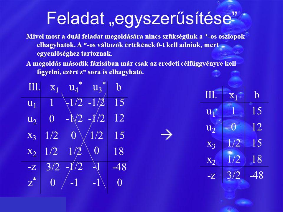 """Feladat """"egyszerűsítése Mivel most a duál feladat megoldására nincs szükségünk a *-os oszlopok elhagyhatók."""
