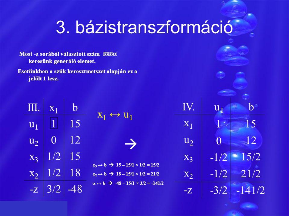 3. bázistranszformáció III.x1x1 b u1u1 115 u2u2 012 x3x3 1/215 x2x2 1/218 -z3/2-48 z Most -z sorából választott szám fölött keresünk generáló elemet.