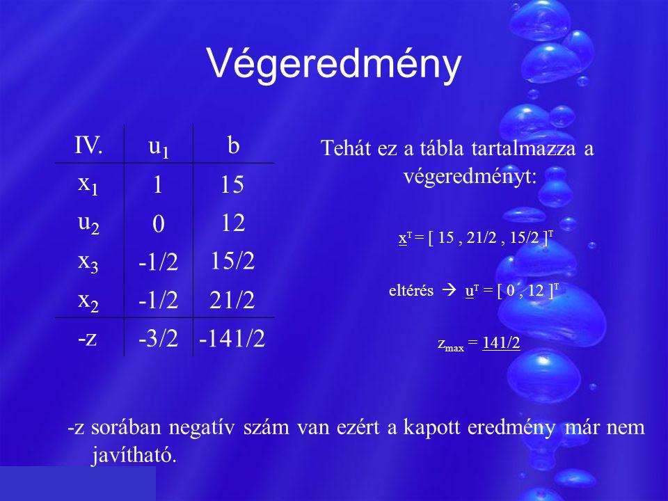 Végeredmény IV.u1u1 b x1x1 u2u2 x3x3 x2x2 -z 115 0 -1/2 -3/2 12 15/2 21/2 -141/2 -z sorában negatív szám van ezért a kapott eredmény már nem javítható.