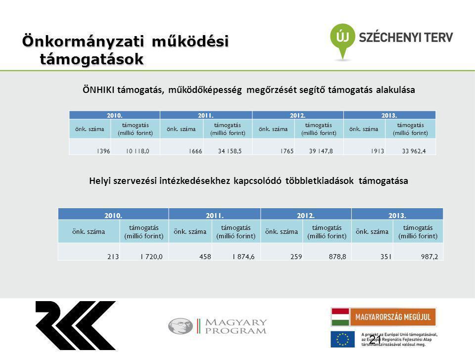ÖNHIKI támogatás, működőképesség megőrzését segítő támogatás alakulása Helyi szervezési intézkedésekhez kapcsolódó többletkiadások támogatása Önkormányzatiműködési támogatások Önkormányzati működési támogatások 21 2010.2011.2012.2013.