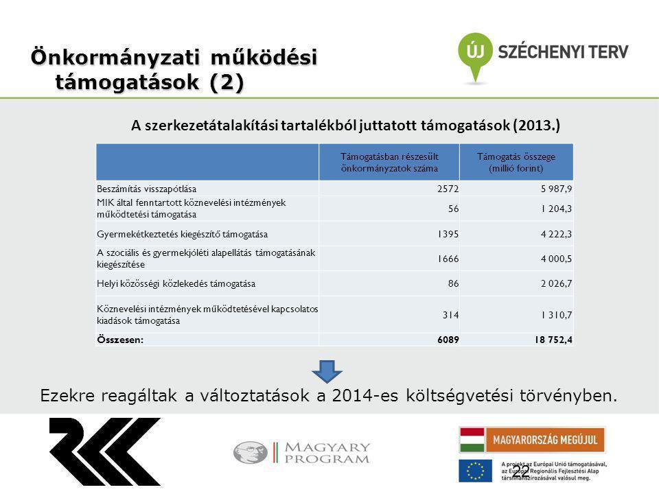 A szerkezetátalakítási tartalékból juttatott támogatások (2013.) Önkormányzatiműködési támogatások (2) Önkormányzati működési támogatások (2) 22 Támogatásban részesült önkormányzatok száma Támogatás összege (millió forint) Beszámítás visszapótlása2572 5 987,9 MIK által fenntartott köznevelési intézmények működtetési támogatása 56 1 204,3 Gyermekétkeztetés kiegészítő támogatása1395 4 222,3 A szociális és gyermekjóléti alapellátás támogatásának kiegészítése 1666 4 000,5 Helyi közösségi közlekedés támogatása86 2 026,7 Köznevelési intézmények működtetésével kapcsolatos kiadások támogatása 314 1 310,7 Összesen:6089 18 752,4 Ezekre reagáltak a változtatások a 2014-es költségvetési törvényben.
