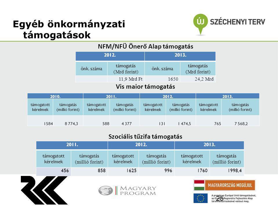 NFM/NFÜ Önerő Alap támogatás Vis maior támogatás Szociális tűzifa támogatás Egyéb önkormányzati támogatások 25 2011.2012.2013. támogatott kérelmek tám
