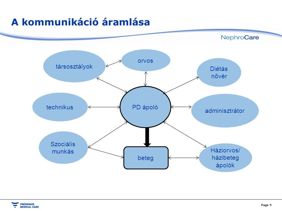 A sikeres PD kulcsa Kiemelkedő az orvos-nővér, valamint a nővér-beteg kapcsolat.