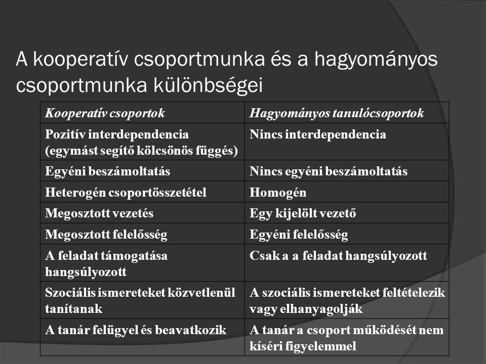 A kooperatív csoportmunka és a hagyományos csoportmunka különbségei Kooperatív csoportokHagyományos tanulócsoportok Pozitív interdependencia (egymást