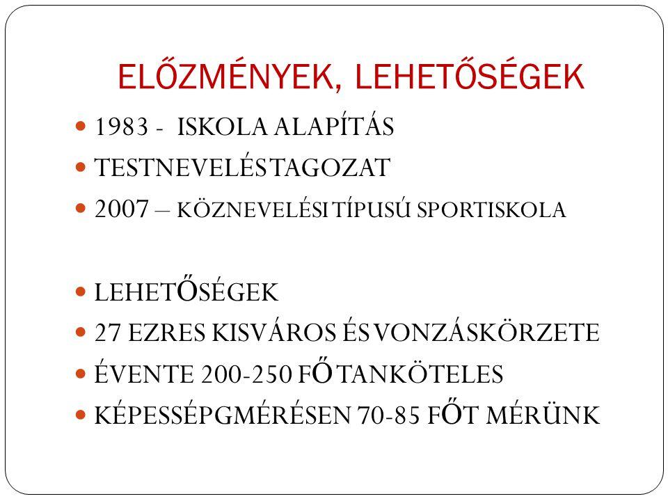 ELŐZMÉNYEK, LEHETŐSÉGEK 1983 - ISKOLA ALAPÍTÁS TESTNEVELÉS TAGOZAT 2007 – KÖZNEVELÉSI TÍPUSÚ SPORTISKOLA LEHET Ő SÉGEK 27 EZRES KISVÁROS ÉS VONZÁSKÖRZETE ÉVENTE 200-250 F Ő TANKÖTELES KÉPESSÉPGMÉRÉSEN 70-85 F Ő T MÉRÜNK