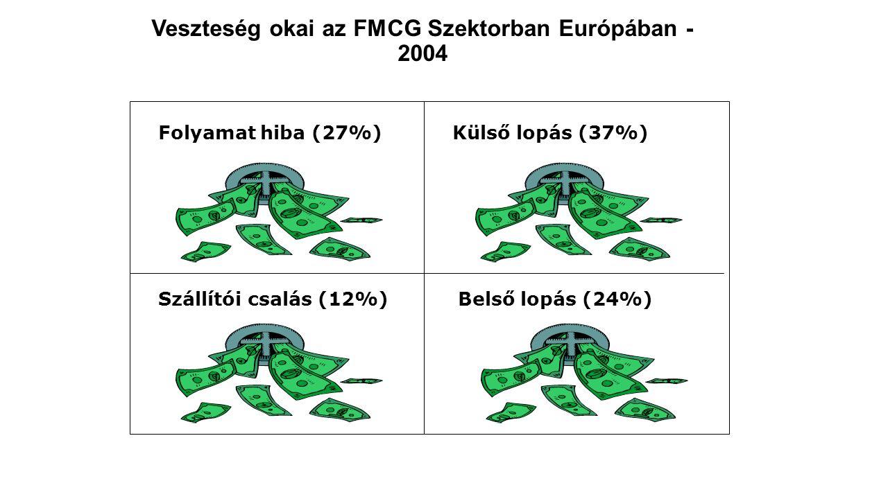 Veszteség okai az FMCG Szektorban Európában - 2004 Folyamat hiba (27%) Szállítói csalás (12%) Külső lopás (37%) Belső lopás (24%) Olcsóbb dobozba rejtés, pénztárak közötti áttolás, Vonalkód átragasztás, próbafülkében eltulajdonítás, kifutás ruházatba, táskába rejtés,… pénztáros nem scannel ismerősnek, pénztárból készpénzt tulajdonít el, jogosulatlan árleütés, frissárú pultban más kódon áraz, Árátvevő nem veszi át csak papíron, különböző beosztások összejátszanak,… Kevesebb mennyiséget vagy gyengébb minőséget szállítanak mint amit számláznak, fiktív számlázás, direkt beszállításnál az átvett terméket visszarakják,… van széfer, áruvédelmi címke, de nem használják, biztonsági rendszereknél karbantartás hiánya, vezetői ellenőrzés hiánya kiemelt folyamatoknál, pl áruátvétel, viszárú, szerviz, boltközi transzfer,….