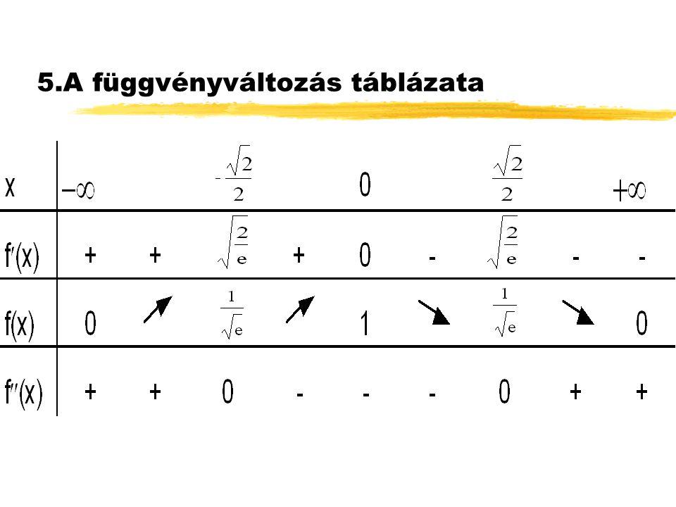 4.Az első és másodrendű derivált tanulmányozása f (x)= -2x e -x 2 f (x)=0  x=0 f  (x)=2(2x 2 -1) e -x 2 f  (x)=0  x= 