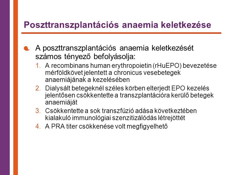 Poszttranszplantációs anaemia keletkezése A poszttranszplantációs anaemia keletkezését számos tényező befolyásolja: 1.A recombinans human erythropoietin (rHuEPO) bevezetése mérföldkövet jelentett a chronicus vesebetegek anaemiájának a kezelésében 2.Dialysált betegeknél széles körben elterjedt EPO kezelés jelentősen csökkentette a transzplantációra kerülő betegek anaemiáját 3.Csökkentette a sok transzfúzió adása következtében kialakuló immunológiai szenzitizálódás létrejöttét 4.A PRA titer csökkenése volt megfigyelhető