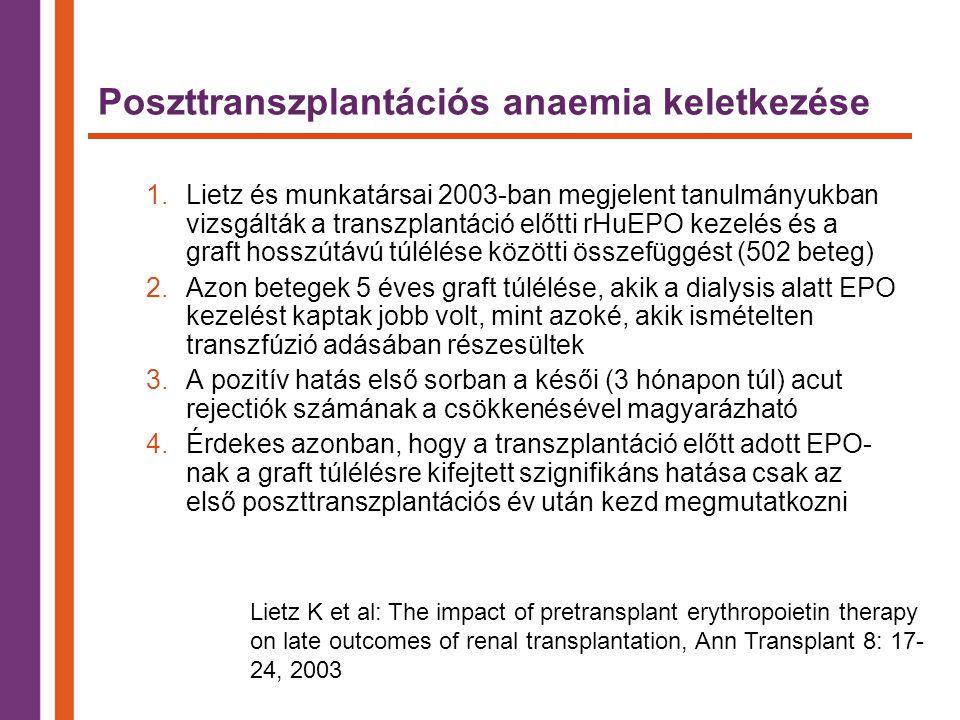Poszttranszplantációs anaemia keletkezése 1.Lietz és munkatársai 2003-ban megjelent tanulmányukban vizsgálták a transzplantáció előtti rHuEPO kezelés és a graft hosszútávú túlélése közötti összefüggést (502 beteg) 2.Azon betegek 5 éves graft túlélése, akik a dialysis alatt EPO kezelést kaptak jobb volt, mint azoké, akik ismételten transzfúzió adásában részesültek 3.A pozitív hatás első sorban a késői (3 hónapon túl) acut rejectiók számának a csökkenésével magyarázható 4.Érdekes azonban, hogy a transzplantáció előtt adott EPO- nak a graft túlélésre kifejtett szignifikáns hatása csak az első poszttranszplantációs év után kezd megmutatkozni Lietz K et al: The impact of pretransplant erythropoietin therapy on late outcomes of renal transplantation, Ann Transplant 8: 17- 24, 2003