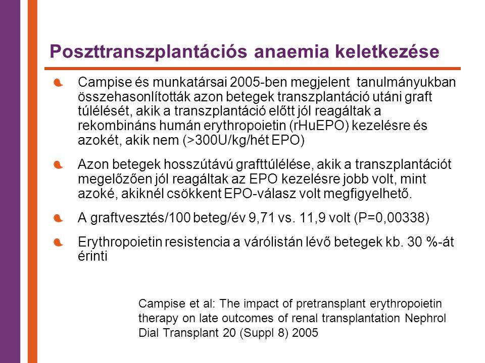 Poszttranszplantációs anaemia keletkezése Campise és munkatársai 2005-ben megjelent tanulmányukban összehasonlították azon betegek transzplantáció utáni graft túlélését, akik a transzplantáció előtt jól reagáltak a rekombináns humán erythropoietin (rHuEPO) kezelésre és azokét, akik nem (>300U/kg/hét EPO) Azon betegek hosszútávú grafttúlélése, akik a transzplantációt megelőzően jól reagáltak az EPO kezelésre jobb volt, mint azoké, akiknél csökkent EPO-válasz volt megfigyelhető.