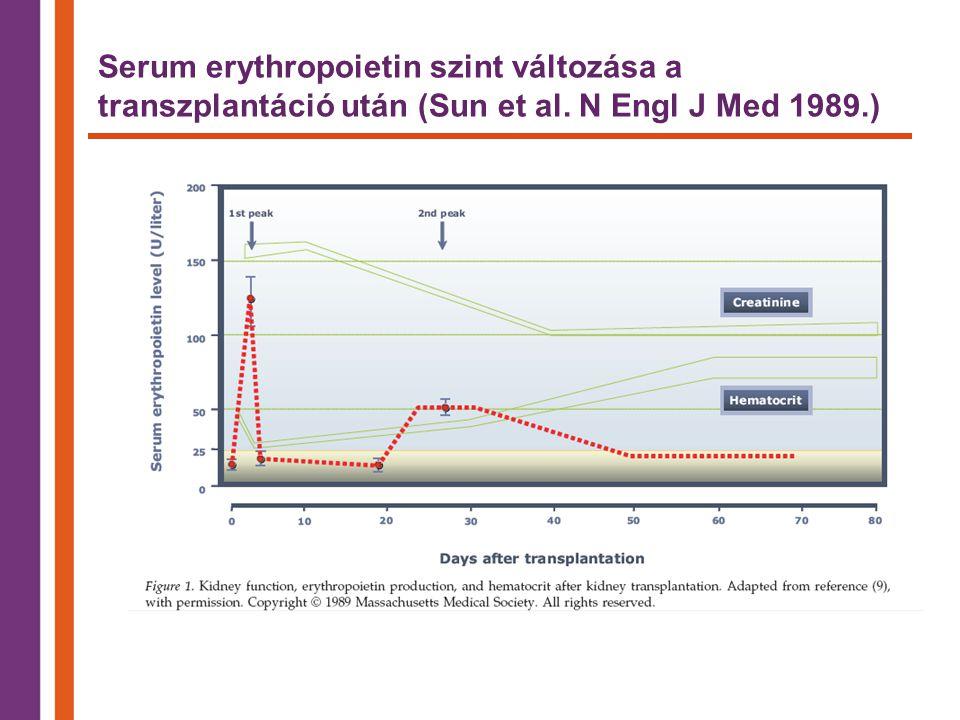 Serum erythropoietin szint változása a transzplantáció után (Sun et al. N Engl J Med 1989.)