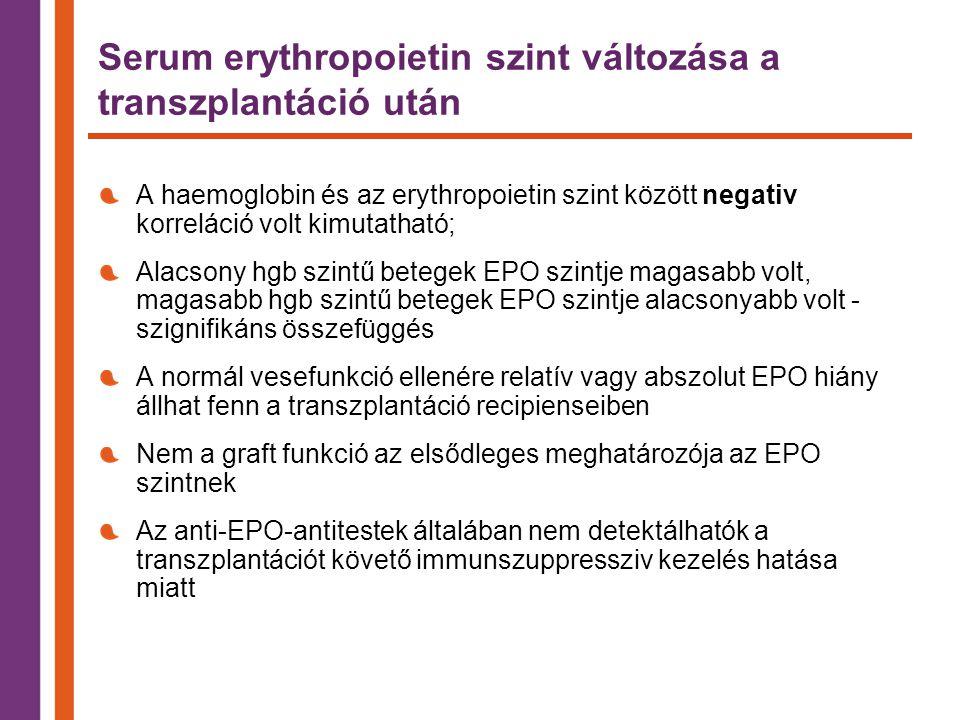 Serum erythropoietin szint változása a transzplantáció után A haemoglobin és az erythropoietin szint között negativ korreláció volt kimutatható; Alacsony hgb szintű betegek EPO szintje magasabb volt, magasabb hgb szintű betegek EPO szintje alacsonyabb volt - szignifikáns összefüggés A normál vesefunkció ellenére relatív vagy abszolut EPO hiány állhat fenn a transzplantáció recipienseiben Nem a graft funkció az elsődleges meghatározója az EPO szintnek Az anti-EPO-antitestek általában nem detektálhatók a transzplantációt követő immunszuppressziv kezelés hatása miatt