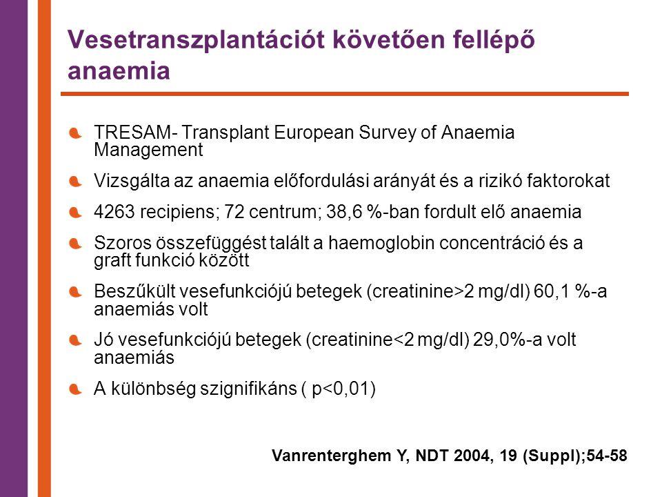 Vesetranszplantációt követően fellépő anaemia TRESAM- Transplant European Survey of Anaemia Management Vizsgálta az anaemia előfordulási arányát és a rizikó faktorokat 4263 recipiens; 72 centrum; 38,6 %-ban fordult elő anaemia Szoros összefüggést talált a haemoglobin concentráció és a graft funkció között Beszűkült vesefunkciójú betegek (creatinine>2 mg/dl) 60,1 %-a anaemiás volt Jó vesefunkciójú betegek (creatinine<2 mg/dl) 29,0%-a volt anaemiás A különbség szignifikáns ( p<0,01) Vanrenterghem Y, NDT 2004, 19 (Suppl);54-58