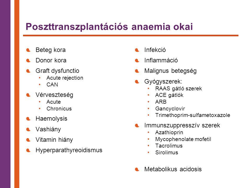 Poszttranszplantációs anaemia okai Beteg kora Donor kora Graft dysfunctio Acute rejection CAN Vérveszteség Acute Chronicus Haemolysis Vashiány Vitamin hiány Hyperparathyreoidismus Infekció Inflammáció Malignus betegség Gyógyszerek: RAAS gátló szerek ACE gátlók ARB Gancyclovir Trimethoprim-sulfametoxazole Immunszuppresszív szerek Azathioprin Mycophenolate mofetil Tacrolimus Sirolimus Metabolikus acidosis