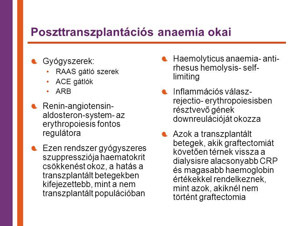 Poszttranszplantációs anaemia okai Gyógyszerek: RAAS gátló szerek ACE gátlók ARB Renin-angiotensin- aldosteron-system- az erythropoiesis fontos regulátora Ezen rendszer gyógyszeres szuppressziója haematokrit csökkenést okoz, a hatás a transzplantált betegekben kifejezettebb, mint a nem transzplantált populációban Haemolyticus anaemia- anti- rhesus hemolysis- self- limiting Inflammációs válasz- rejectio- erythropoiesisben résztvevő gének downreulációját okozza Azok a transzplantált betegek, akik graftectomiát követően térnek vissza a dialysisre alacsonyabb CRP és magasabb haemoglobin értékekkel rendelkeznek, mint azok, akiknél nem történt graftectomia