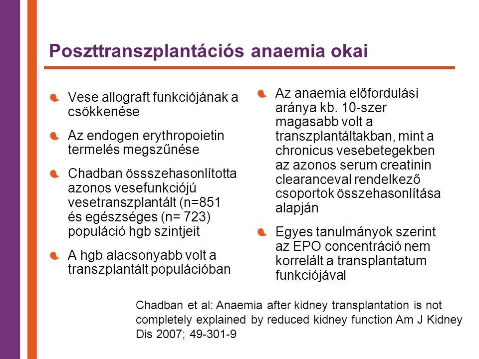 Poszttranszplantációs anaemia okai Vese allograft funkciójának a csökkenése Az endogen erythropoietin termelés megszűnése Chadban össszehasonlította azonos vesefunkciójú vesetranszplantált (n=851 és egészséges (n= 723) populáció hgb szintjeit A hgb alacsonyabb volt a transzplantált populációban Az anaemia előfordulási aránya kb.