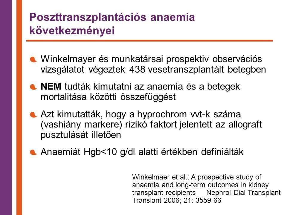 Poszttranszplantációs anaemia következményei Winkelmayer és munkatársai prospektiv observációs vizsgálatot végeztek 438 vesetranszplantált betegben NEM tudták kimutatni az anaemia és a betegek mortalitása közötti összefüggést Azt kimutatták, hogy a hyprochrom vvt-k száma (vashiány markere) rizikó faktort jelentett az allograft pusztulását illetően Anaemiát Hgb<10 g/dl alatti értékben definiálták Winkelmaer et al.: A prospective study of anaemia and long-term outcomes in kidney transplant recipients Nephrol Dial Transplant Translant 2006; 21: 3559-66