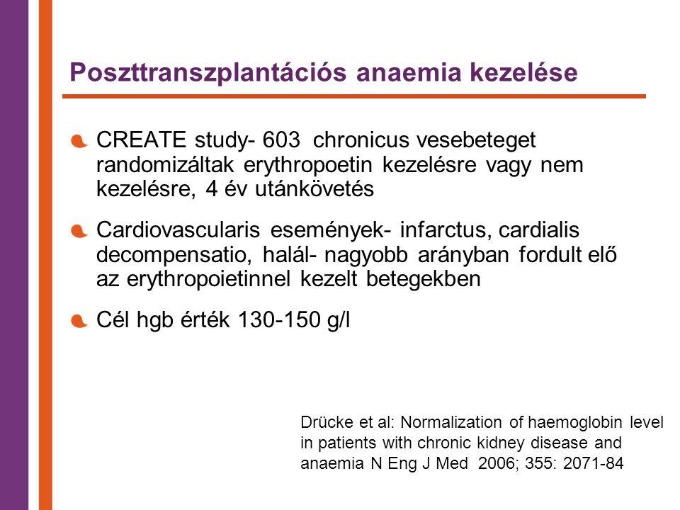 Poszttranszplantációs anaemia kezelése CREATE study- 603 chronicus vesebeteget randomizáltak erythropoetin kezelésre vagy nem kezelésre, 4 év utánkövetés Cardiovascularis események- infarctus, cardialis decompensatio, halál- nagyobb arányban fordult elő az erythropoietinnel kezelt betegekben Cél hgb érték 130-150 g/l Drücke et al: Normalization of haemoglobin level in patients with chronic kidney disease and anaemia N Eng J Med 2006; 355: 2071-84