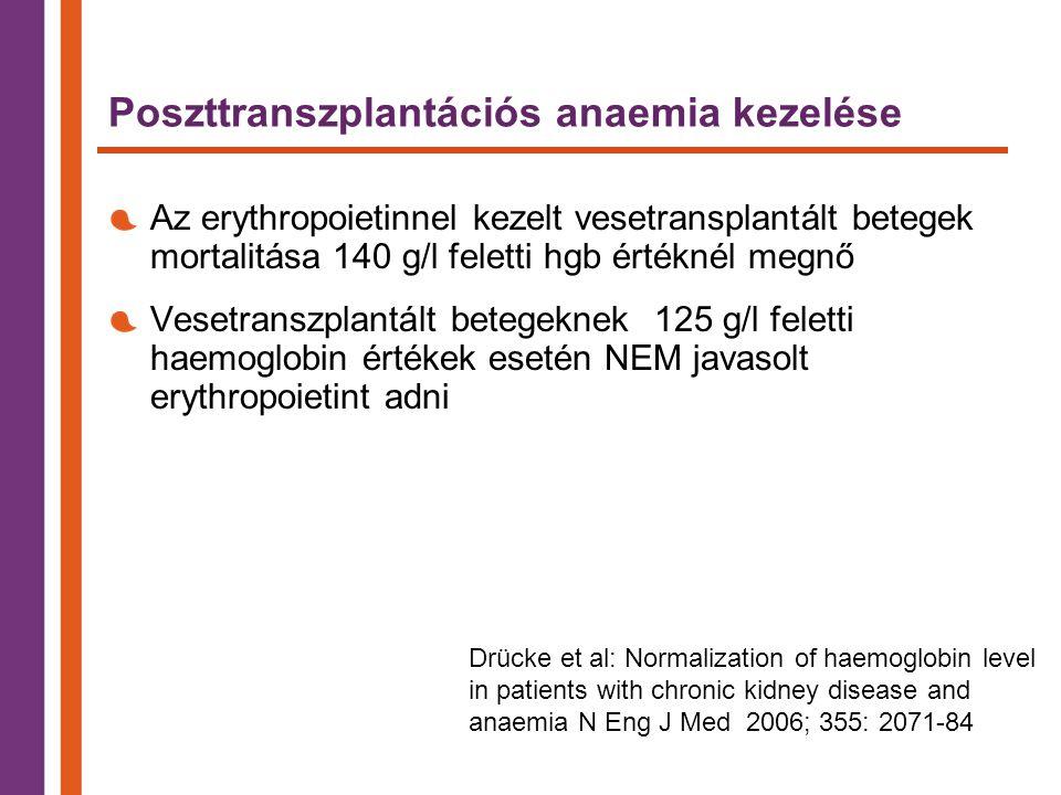 Poszttranszplantációs anaemia kezelése Az erythropoietinnel kezelt vesetransplantált betegek mortalitása 140 g/l feletti hgb értéknél megnő Vesetranszplantált betegeknek 125 g/l feletti haemoglobin értékek esetén NEM javasolt erythropoietint adni Drücke et al: Normalization of haemoglobin level in patients with chronic kidney disease and anaemia N Eng J Med 2006; 355: 2071-84