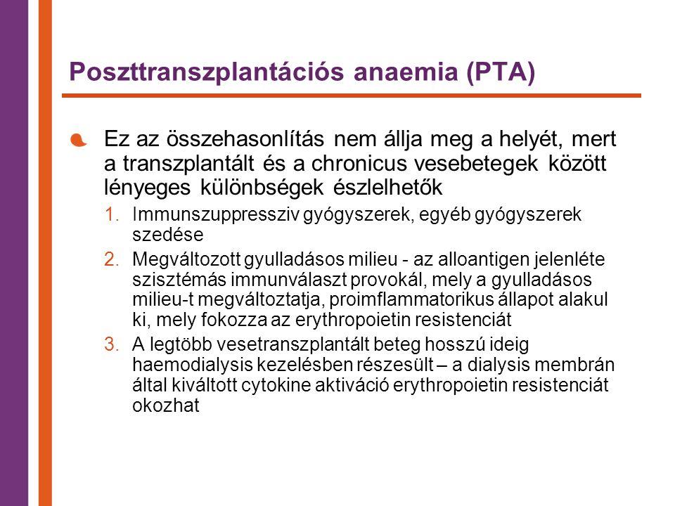 Poszttranszplantációs anaemia (PTA) Ez az összehasonlítás nem állja meg a helyét, mert a transzplantált és a chronicus vesebetegek között lényeges különbségek észlelhetők 1.Immunszuppressziv gyógyszerek, egyéb gyógyszerek szedése 2.Megváltozott gyulladásos milieu - az alloantigen jelenléte szisztémás immunválaszt provokál, mely a gyulladásos milieu-t megváltoztatja, proimflammatorikus állapot alakul ki, mely fokozza az erythropoietin resistenciát 3.A legtöbb vesetranszplantált beteg hosszú ideig haemodialysis kezelésben részesült – a dialysis membrán által kiváltott cytokine aktiváció erythropoietin resistenciát okozhat