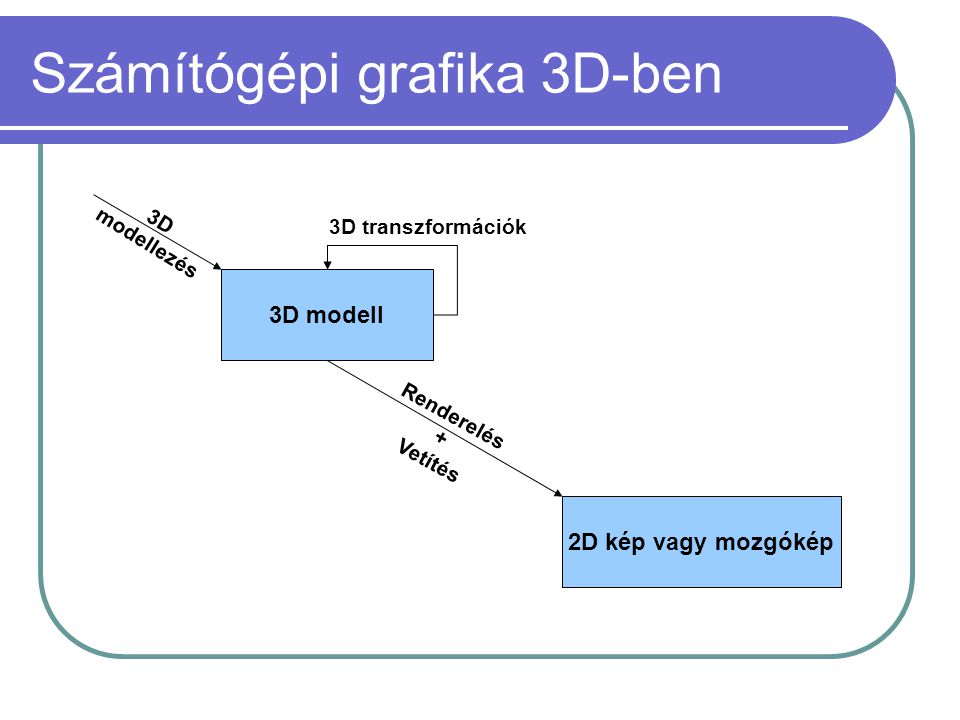 Számítógépi grafika 3D-ben 3D modell 3D modellezés 3D transzformációk 2D kép vagy mozgókép Renderelés + Vetítés