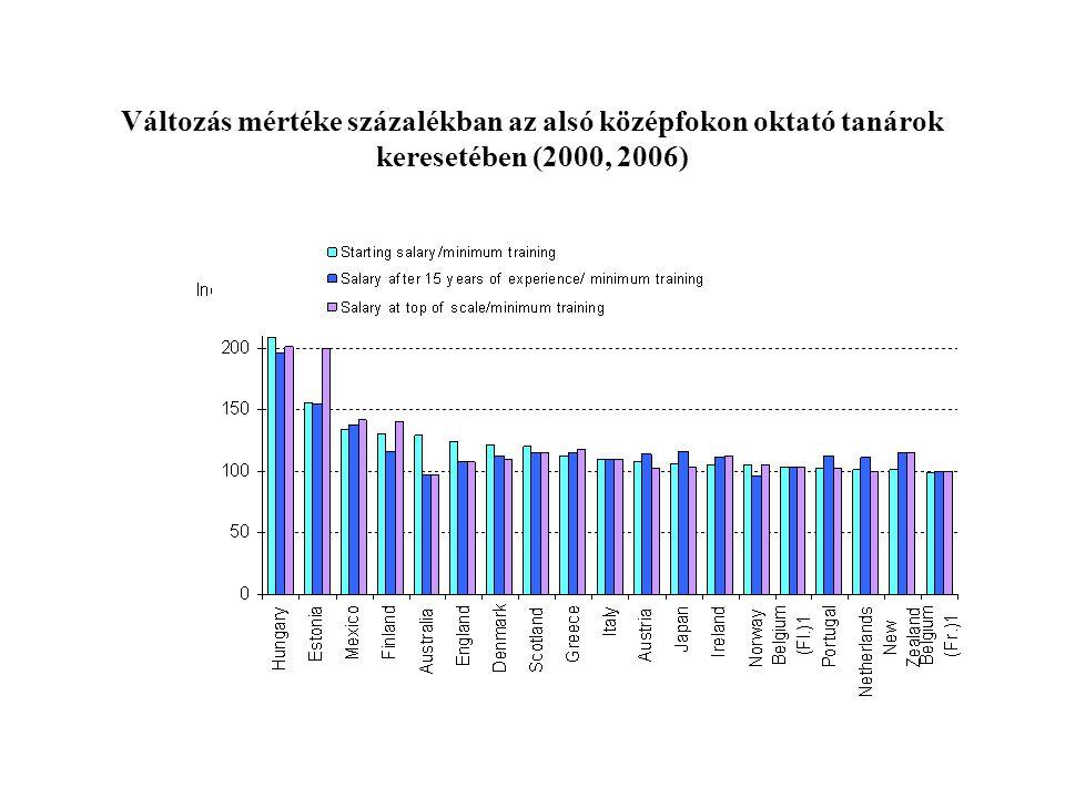 Változás mértéke százalékban az alsó középfokon oktató tanárok keresetében (2000, 2006)