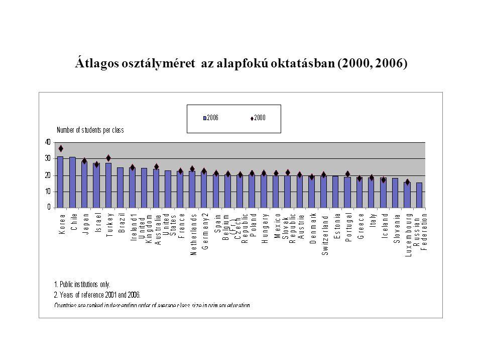 Átlagos osztályméret az alapfokú oktatásban (2000, 2006)