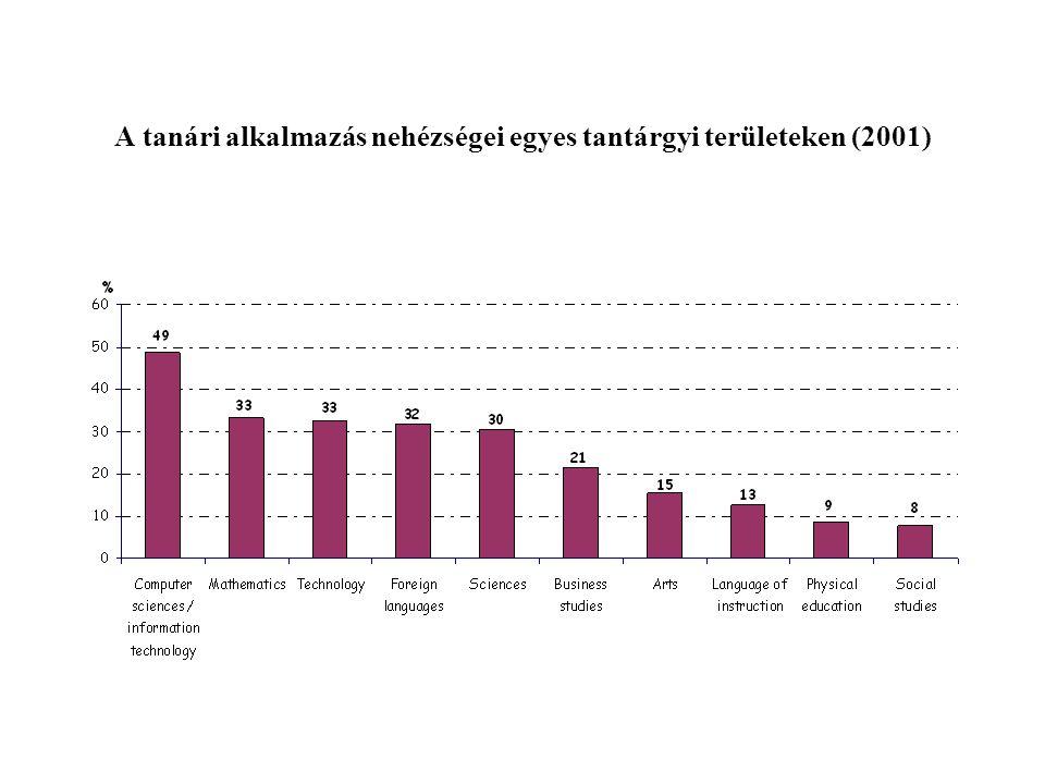 A tanári alkalmazás nehézségei egyes tantárgyi területeken (2001)