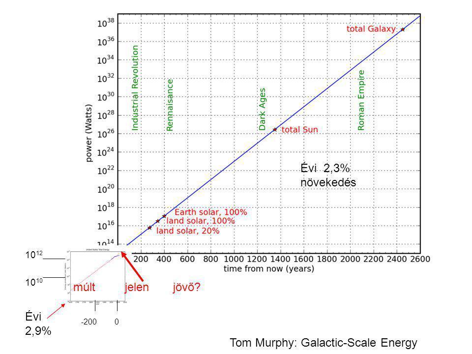 múlt jelen jövő? -200 0 10 1210 Évi 2,3% növekedés Évi 2,9% Tom Murphy: Galactic-Scale Energy