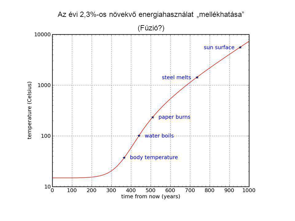 """Az évi 2,3%-os növekvő energiahasználat """"mellékhatása"""" (Fúzió?)"""