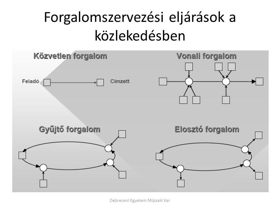 Forgalomszervezési eljárások a közlekedésben Debreceni Egyetem Műszaki Kar