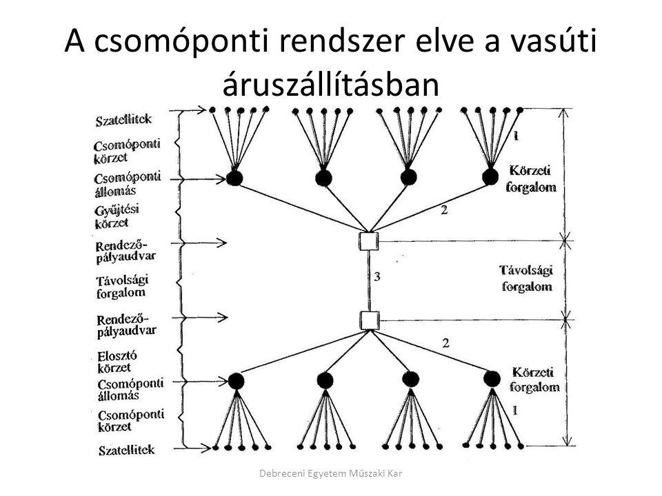 A csomóponti rendszer elve a vasúti áruszállításban Debreceni Egyetem Műszaki Kar