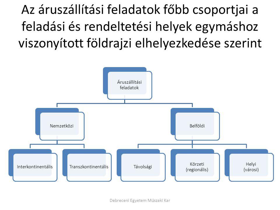 Összefoglaló: (Áruszállítási rendszerek) Forgalomszervezési megoldások Hagyományos áruszállítási rendszerek: – Vasúti-, – Közúti-, – Vízi-, – Légi-, – Csővezetékes-, – Kombinált áruszállítás Ro-La rendszer Debreceni Egyetem Műszaki Kar