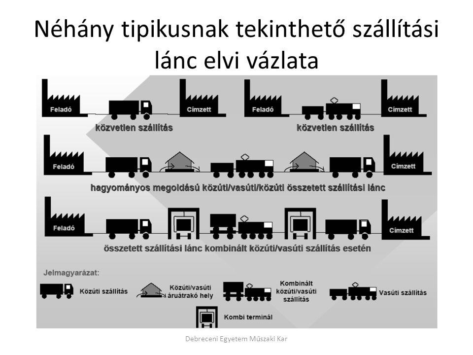 Vasúti áruszállítás A vasúti áruszállítás elsősorban nagy árumennyiségek (tömegáruk) viszonylag nagy távolságra való továbbítására alkalmazható előnyösen.
