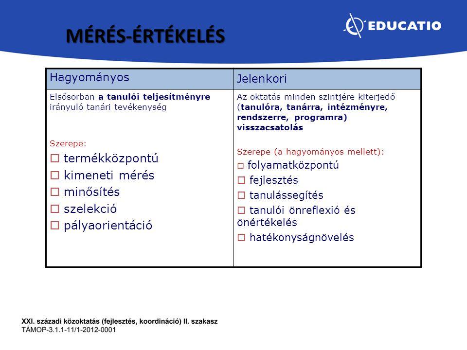 Hagyományos Jelenkori Elsősorban a tanulói teljesítményre irányuló tanári tevékenység Szerepe:  termékközpontú  kimeneti mérés  minősítés  szelekc