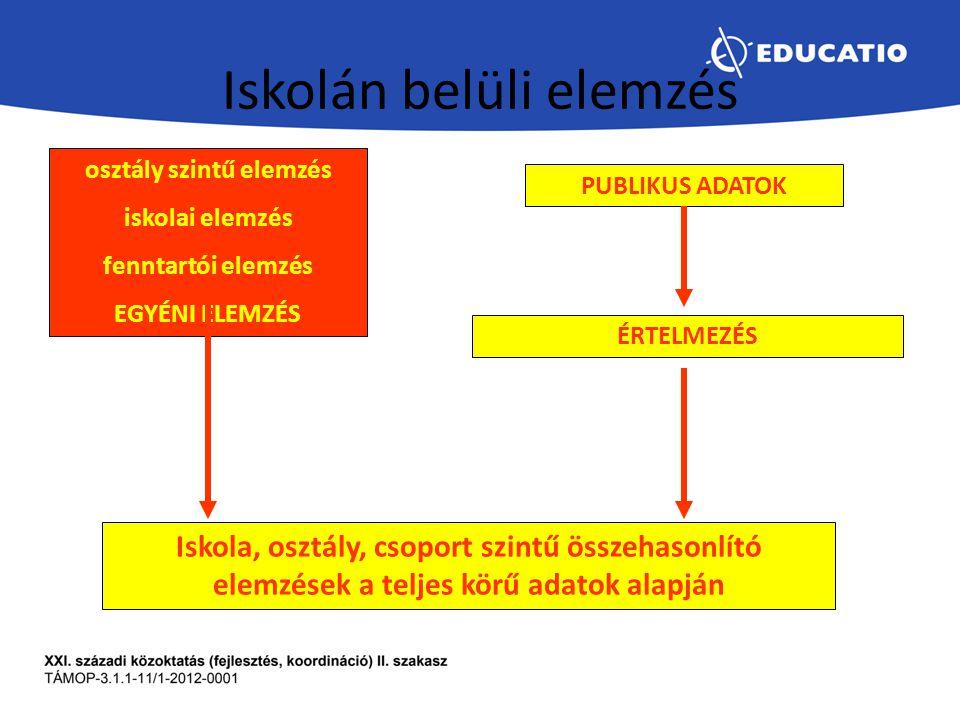 Iskolán belüli elemzés PUBLIKUS ADATOK ÉRTELMEZÉS Iskola, osztály, csoport szintű összehasonlító elemzések a teljes körű adatok alapján osztály szintű