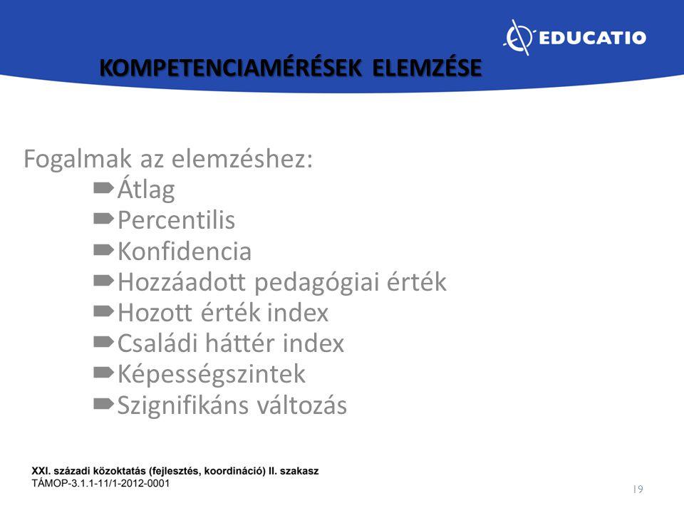 KOMPETENCIAMÉRÉSEK ELEMZÉSE Fogalmak az elemzéshez:  Átlag  Percentilis  Konfidencia  Hozzáadott pedagógiai érték  Hozott érték index  Családi h