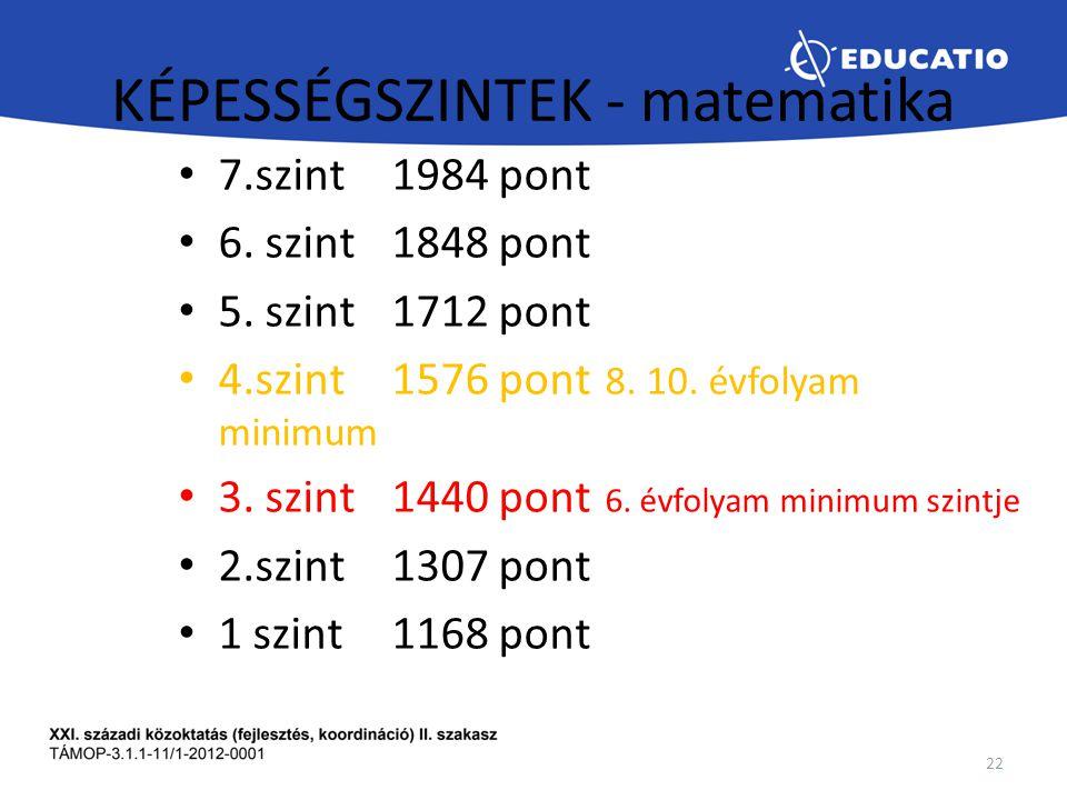 KÉPESSÉGSZINTEK - matematika 7.szint1984 pont 6. szint1848 pont 5. szint1712 pont 4.szint1576 pont 8. 10. évfolyam minimum 3. szint1440 pont 6. évfoly