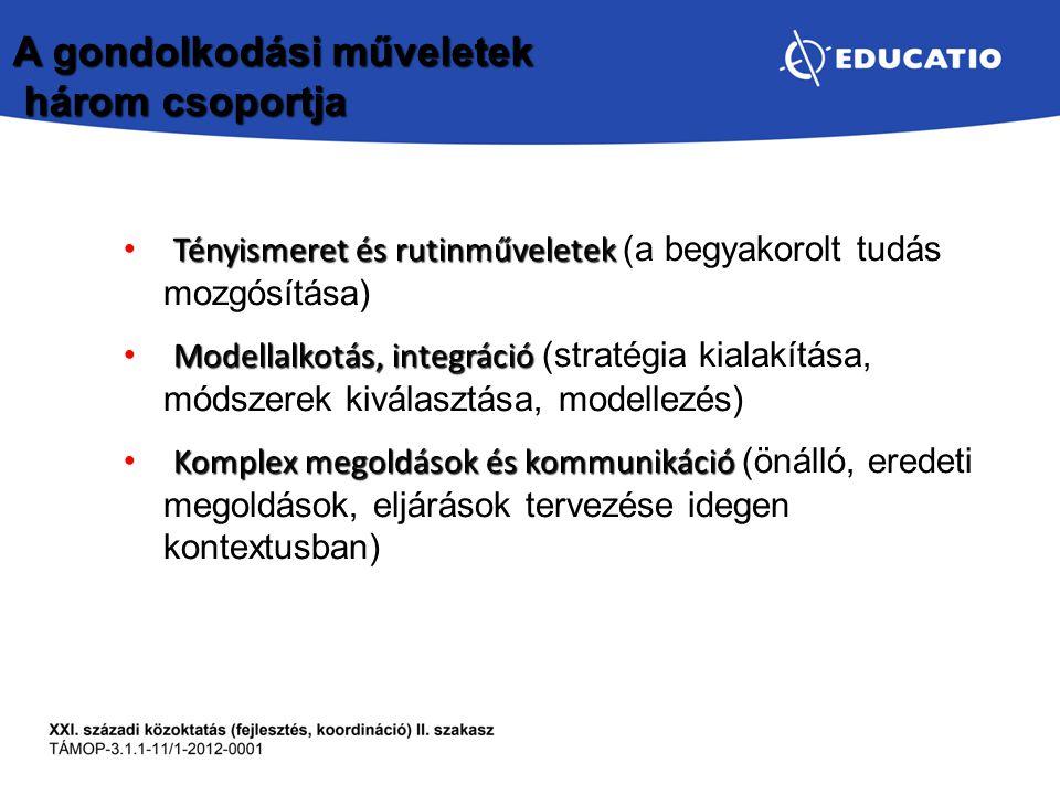 Tényismeret és rutinműveletek Tényismeret és rutinműveletek (a begyakorolt tudás mozgósítása) Modellalkotás, integráció Modellalkotás, integráció (str