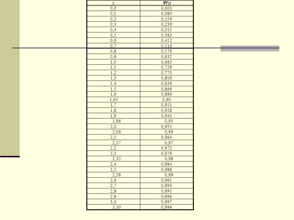 z  (z) 0,00,000 0,10,080 0,20,159 0,30,236 0,40,311 0,50,383 0,60,452 0,70,516 0,80,576 0,90,632 1,00,683 1,10,729 1,20,770 1,30,806 1,40,839 1,50,86